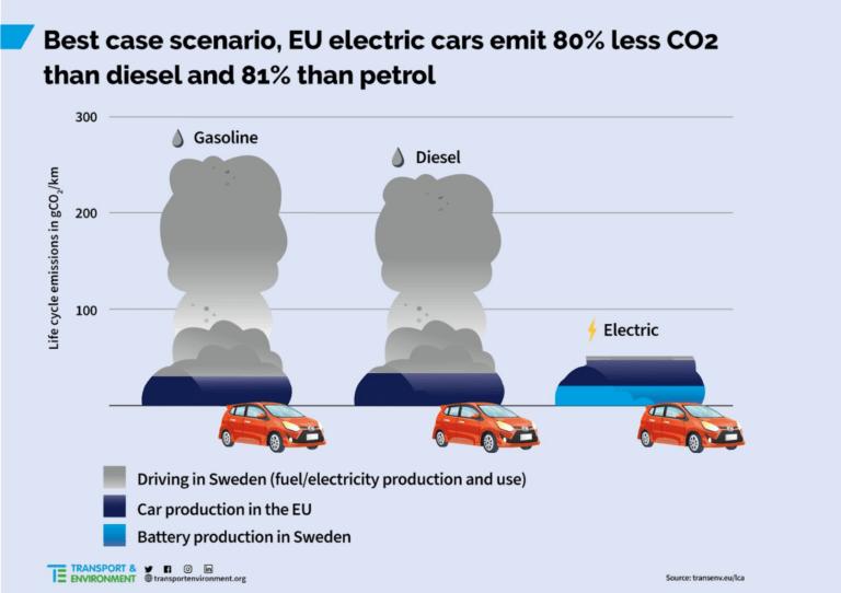 Bästa tänkbara scenario för elbilsproduktion och användning