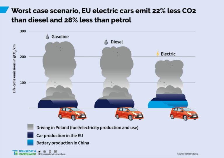 Värsta tänkbara scenario för elbilsproduktion och användning