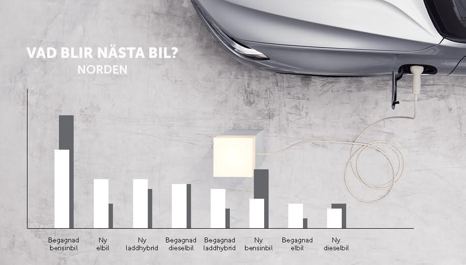 Populäraste biltyperna baserat på köpintention hos personer i Norden 2021 och 2018