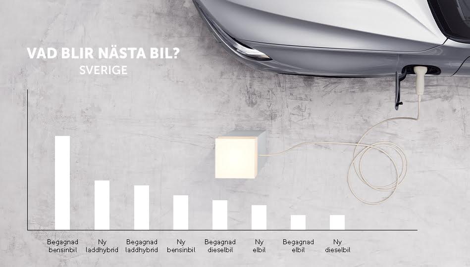 Populäraste biltyperna baserat på köpintention hos personer i Sverige